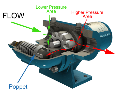 Pressure flow in a relief valve